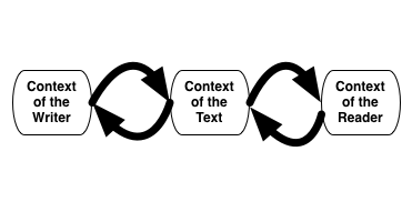 Context writer text reader