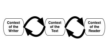 Context writer text reader